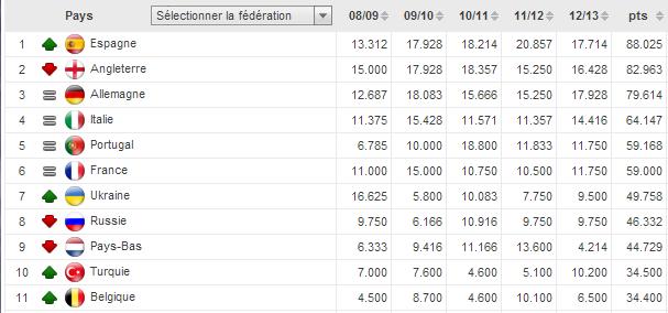 indice uefa eredivisie