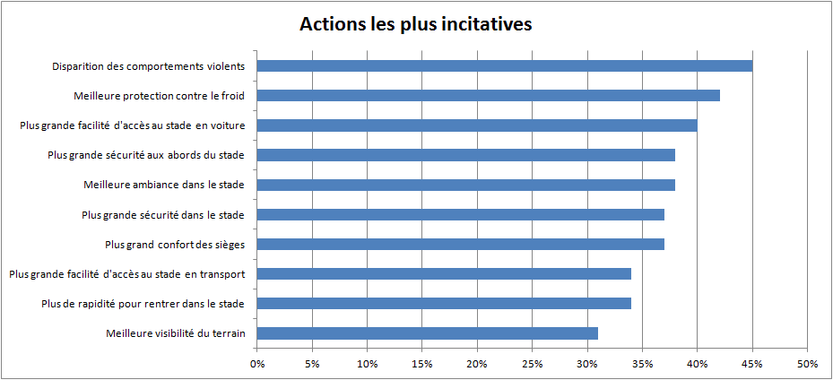 action les plus incitatives - Ligue 1