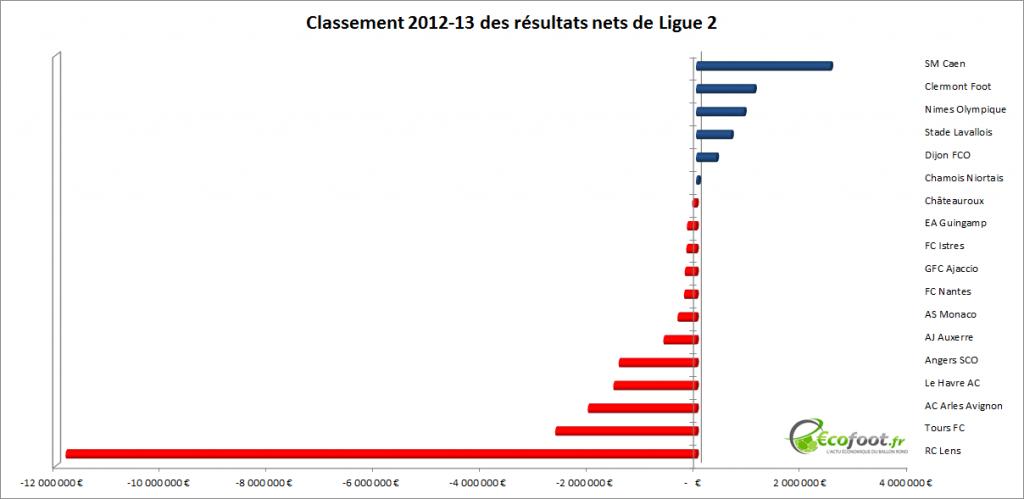 classement des résultats nets Ligue 2