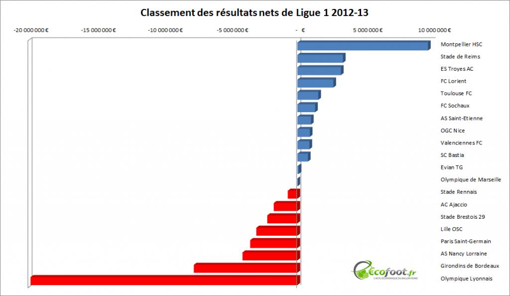 classement des résultats nets de Ligue 1 2013