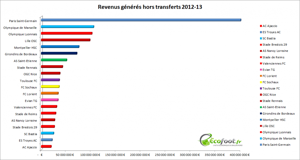 classement revenus générés hors transferts 2012-13