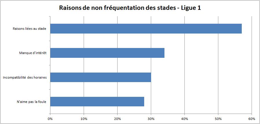 raisons de non fréquentation des stades de Ligue 1