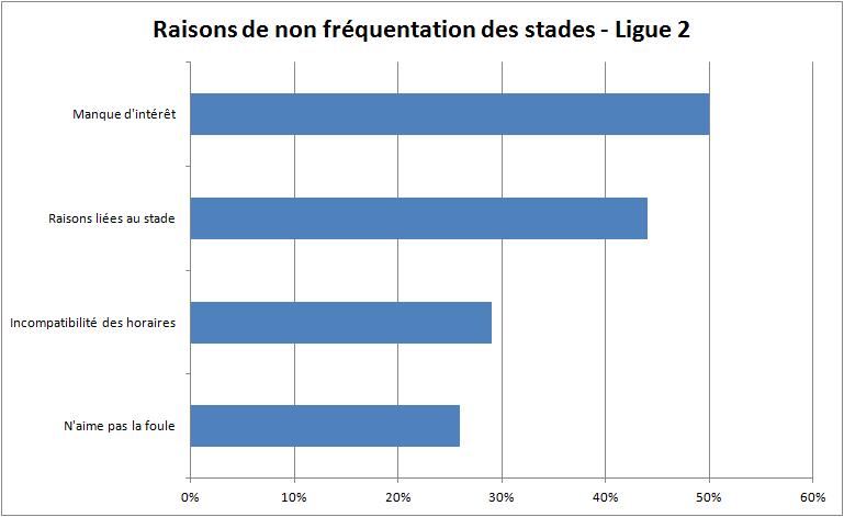 raisons de non fréquentation des stades de Ligue 2