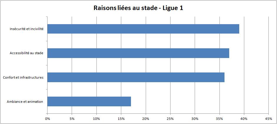 raisons liées au stade - Ligue 1