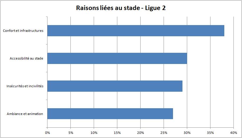 raisons liées au stade - Ligue 2