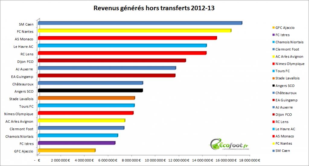 revenus ligue 2 2012-13