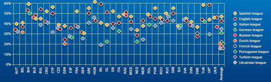 étude UEFA popularité championnats européens