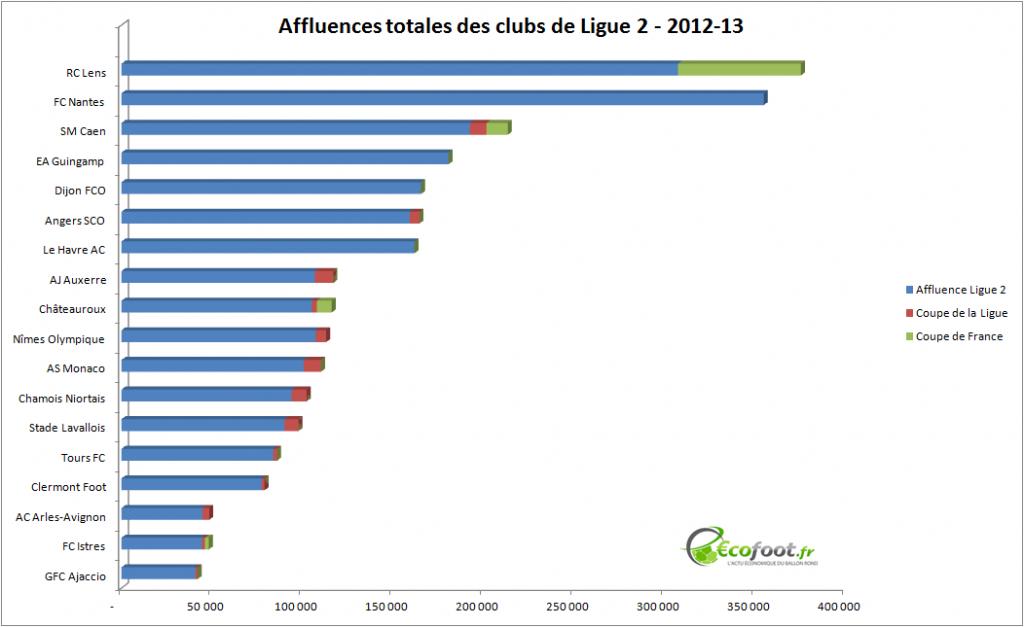 affluences clubs ligue 2