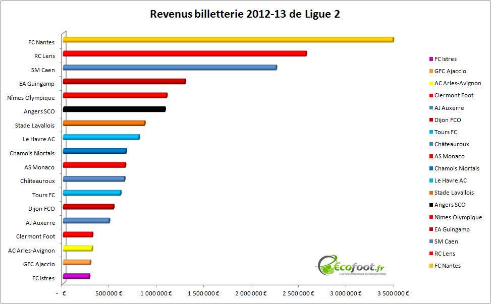 billetterie ligue 2 2012-13