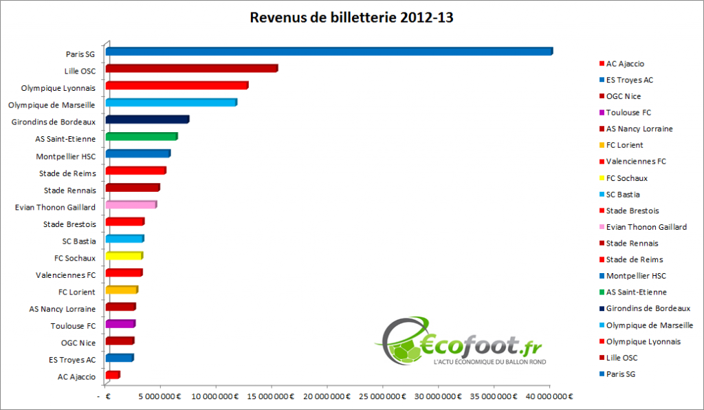 billetterie revenus ligue 1 2012-13