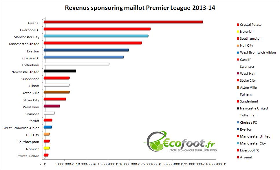 revenus sponsoring maillot premier league 2013-14