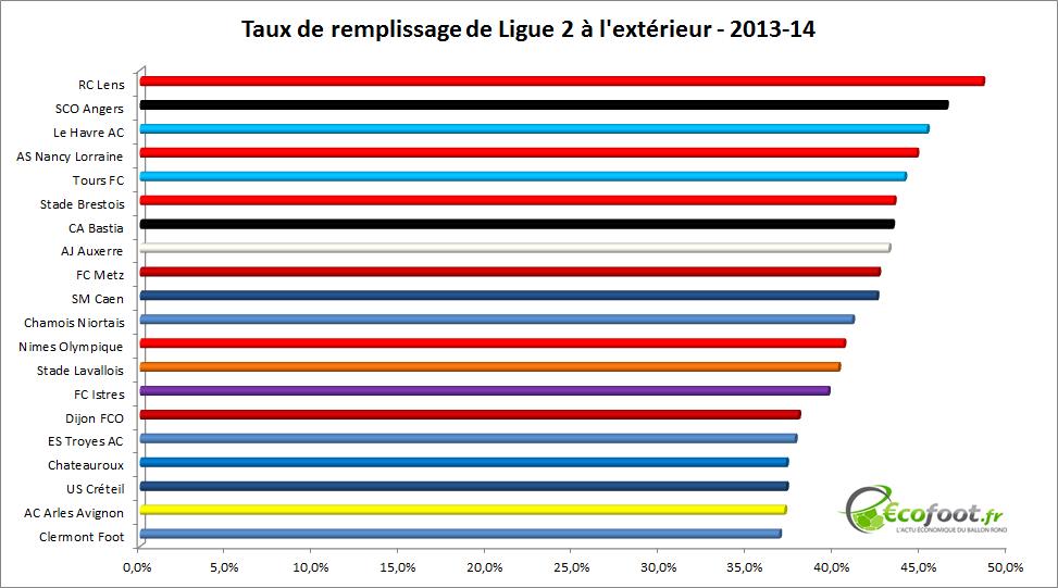 taux de remplissage Ligue 2 2013-14