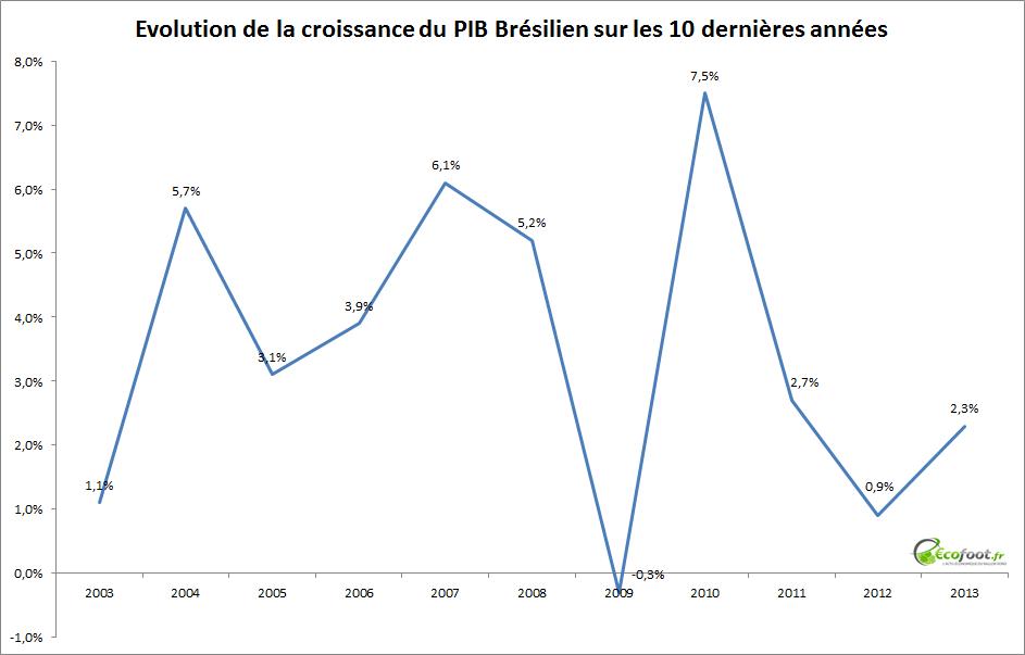 Evolution du PIB Brésilien ecofoot