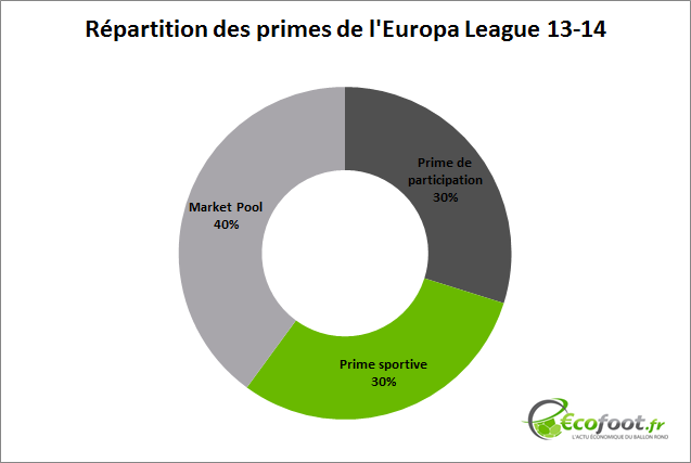 répartition primes europa league 13-14