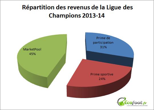 répartition revenus Ligue des Champions 2013-14