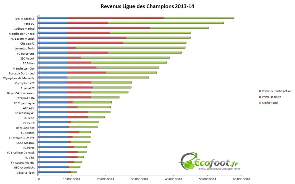 revenus Ligue des Champions 2013-14