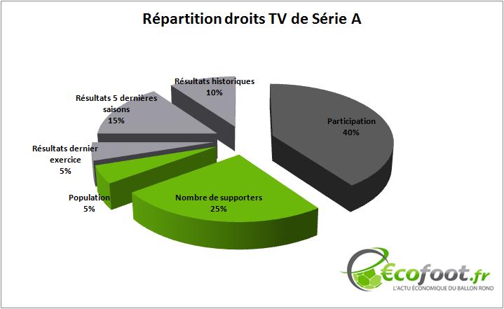 Répartition droits TV Serie A