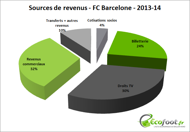 Sources de revenus fc barcelone