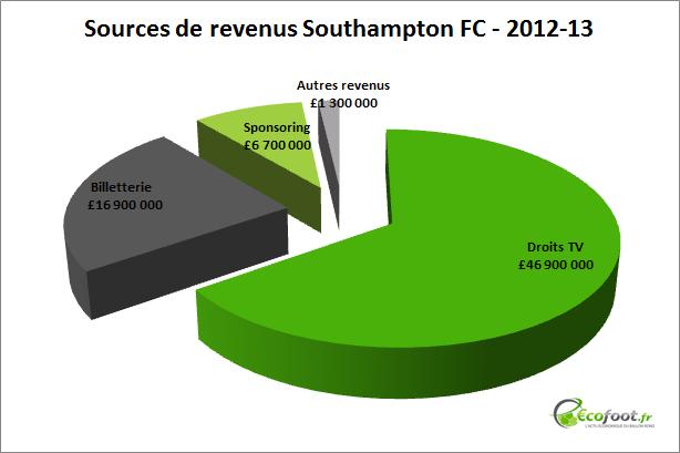 Southampton FC - sources de revenus