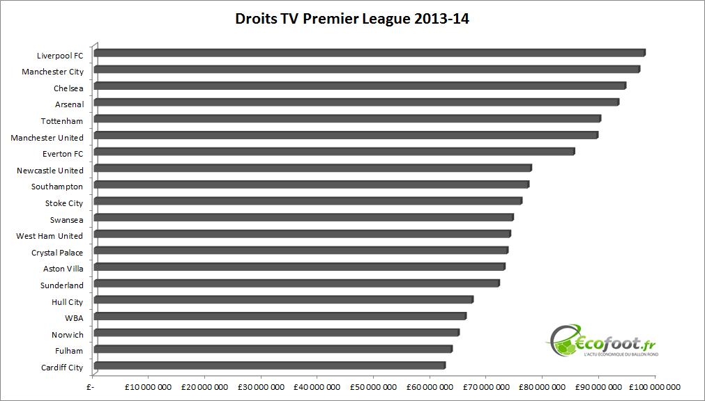 classement droits TV Premier League