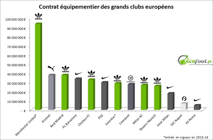 contrat équipementier grands clubs européens