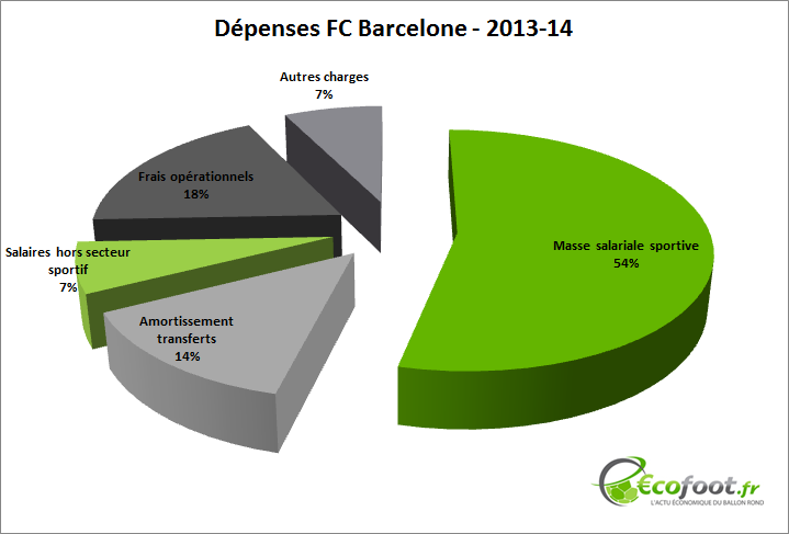dépenses fc barcelone