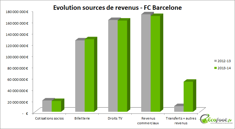 evolution sources de revenus fc barcelone