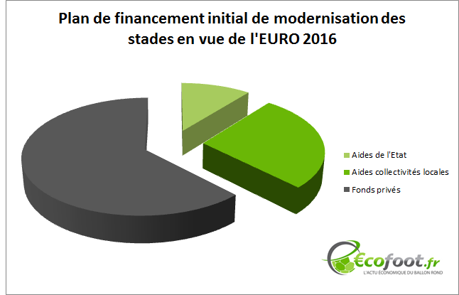 financement global modernisation stades euro 2016