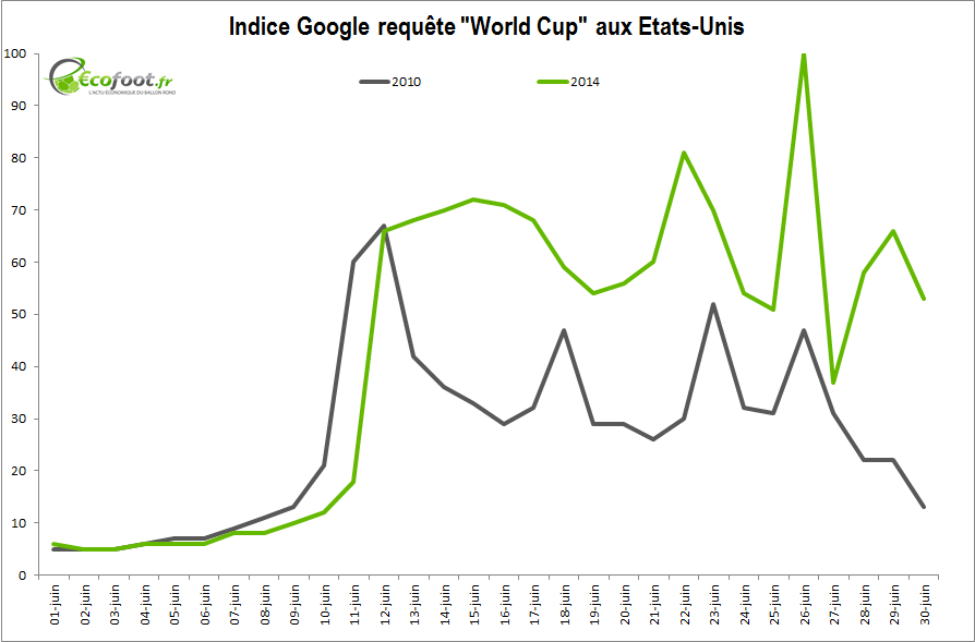 indice google world cup états-unis