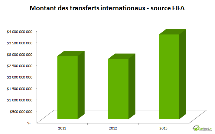 montant transferts internationaux