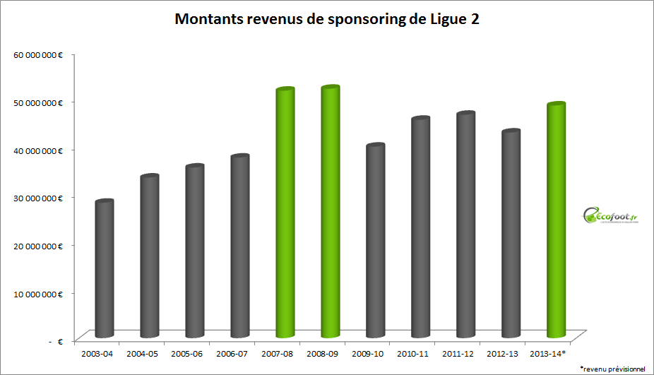 montants revenus sponsoring ligue 2