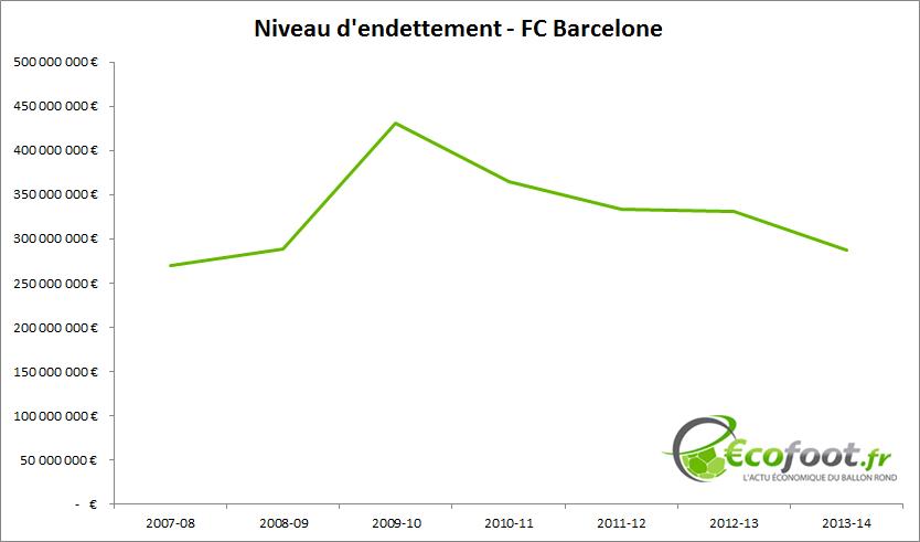 niveau d'endettement FC Barcelone