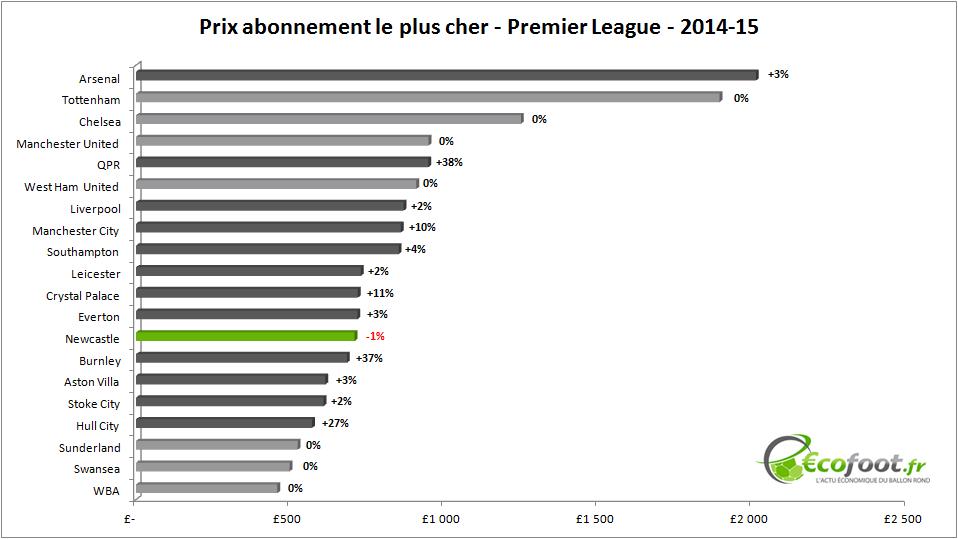 prix abonnement premier league 2014-15