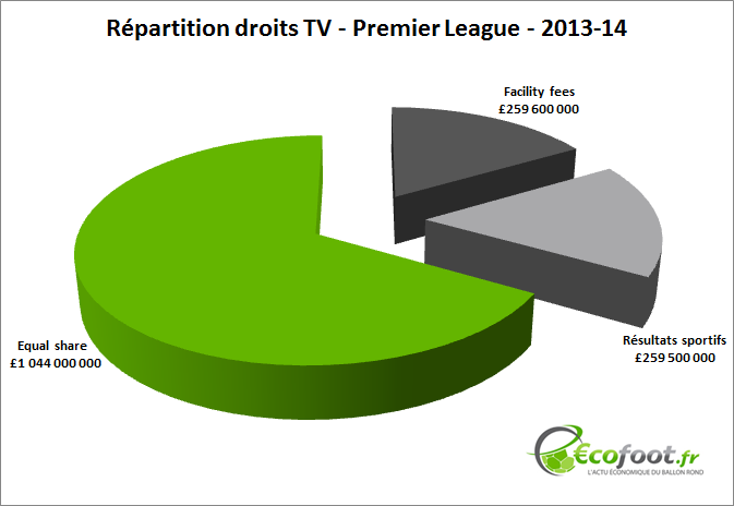 répartition droits TV Premier League