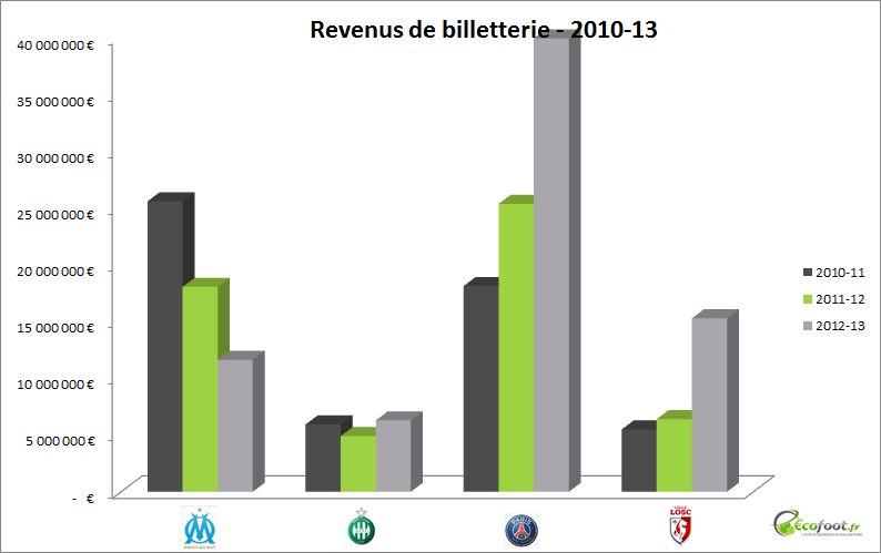 revenus de billetterie 2010-13