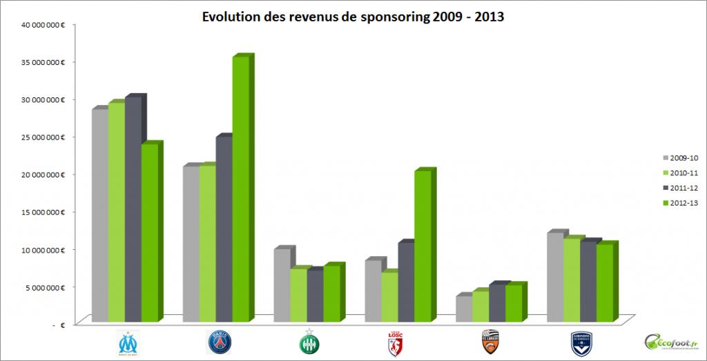revenus de sponsoring 2009-13