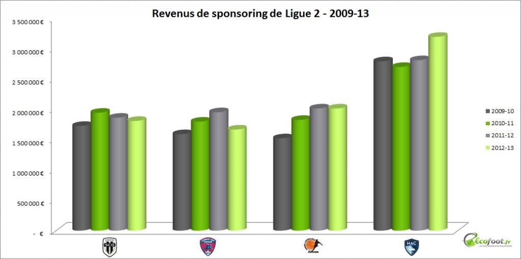 revenus de sponsoring Ligue 2