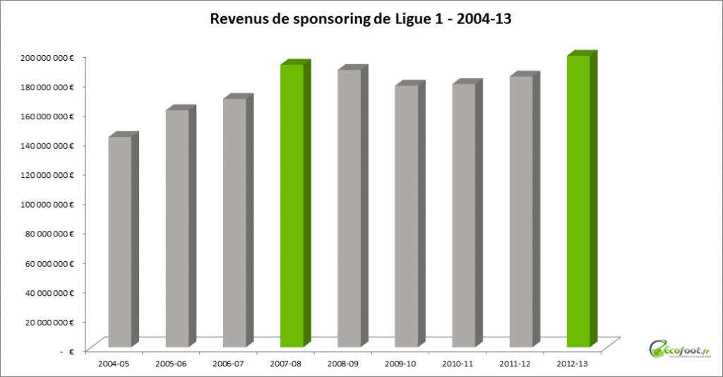 revenus de sponsoring de Ligue 1