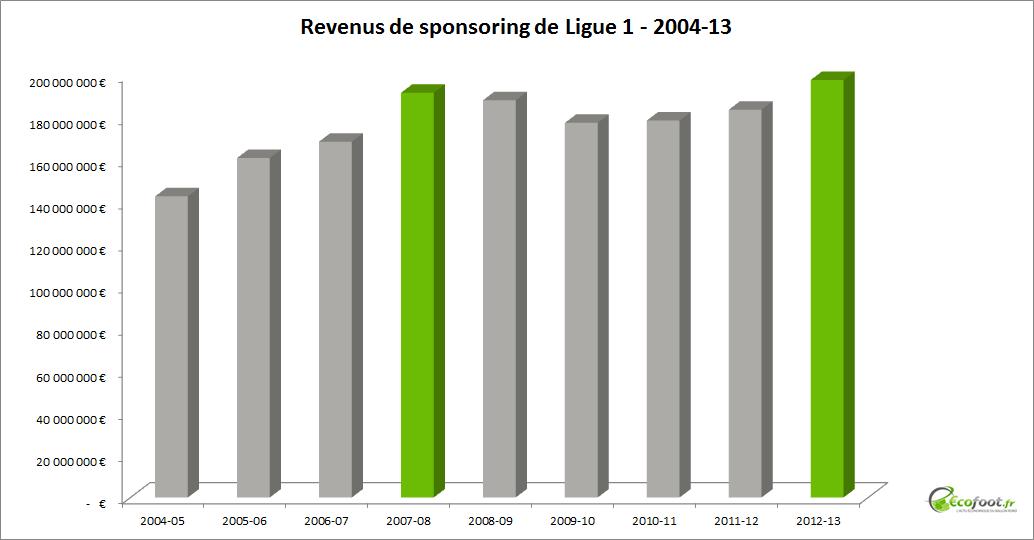 quelle est l volution des revenus sponsoring de ligue 1