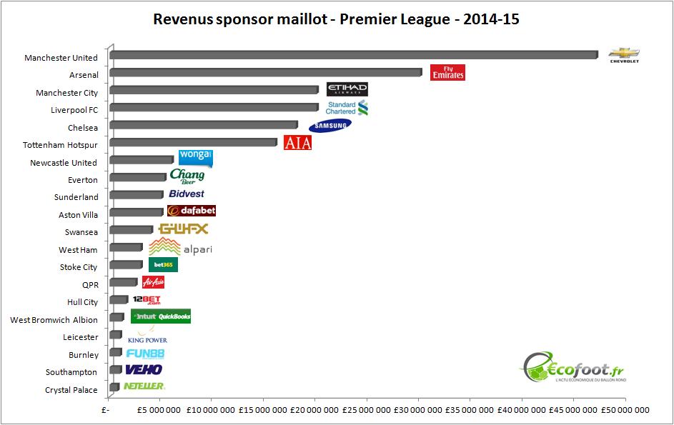 revenus sponsoring maillot premier league 2014-15