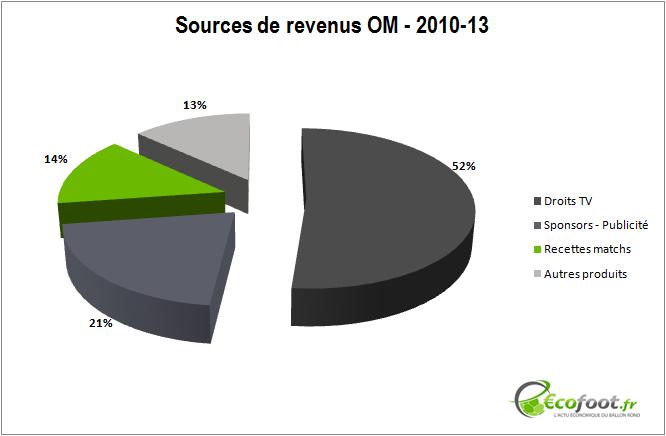 sources de revenus OM