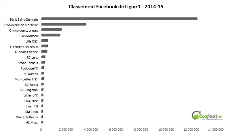 Classement Facebook Ligue 1