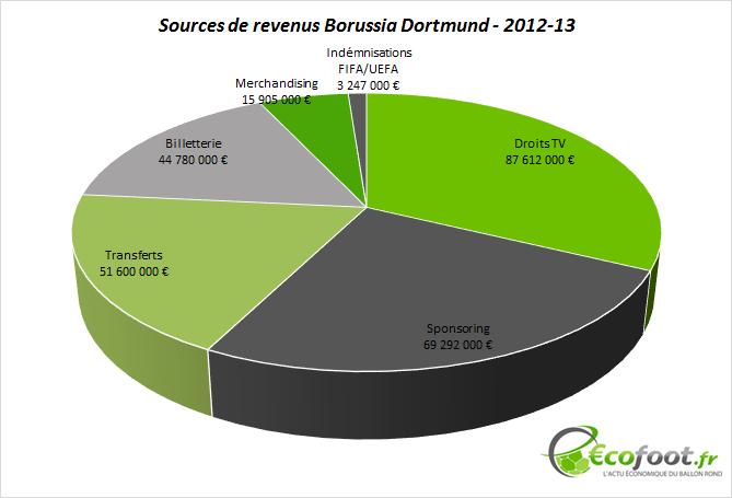 bilan financier borussia dortmund 2012-13