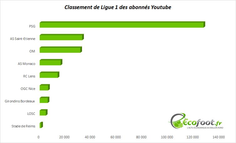 classement de ligue 1 des abonnés youtube