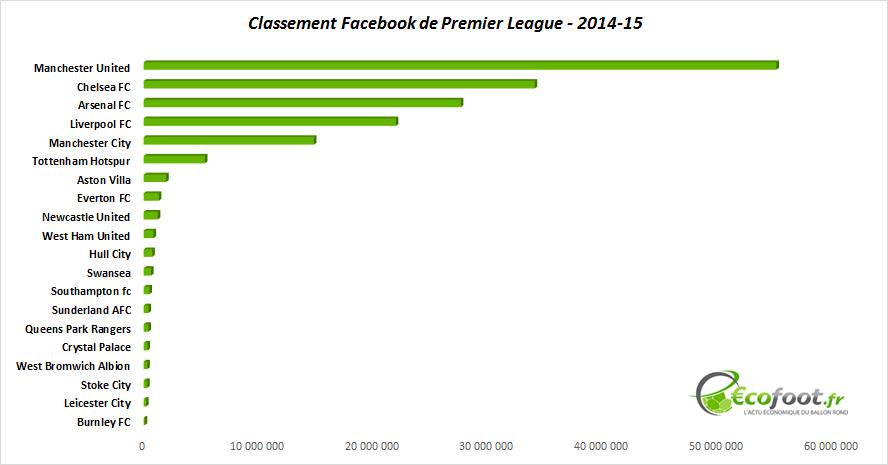 classement facebook de premier league