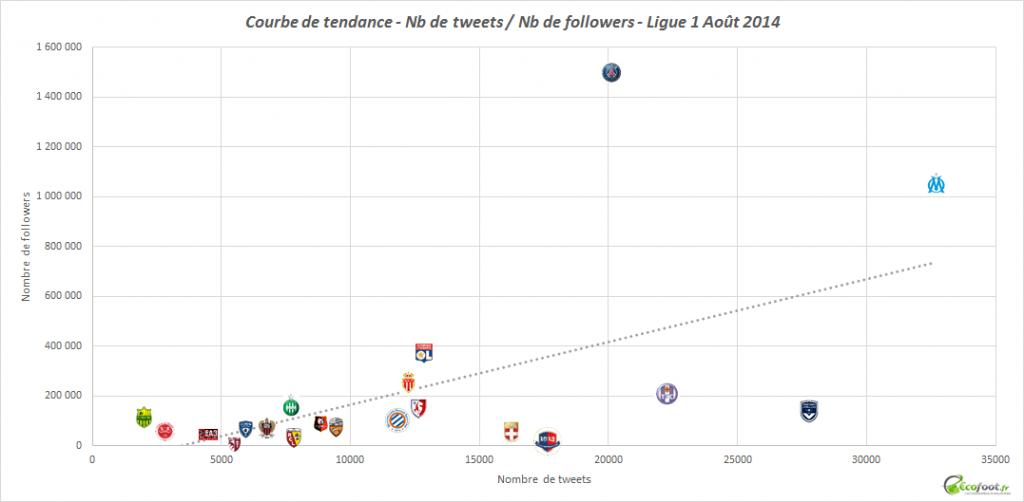 courbe de tendance twitter ligue 1