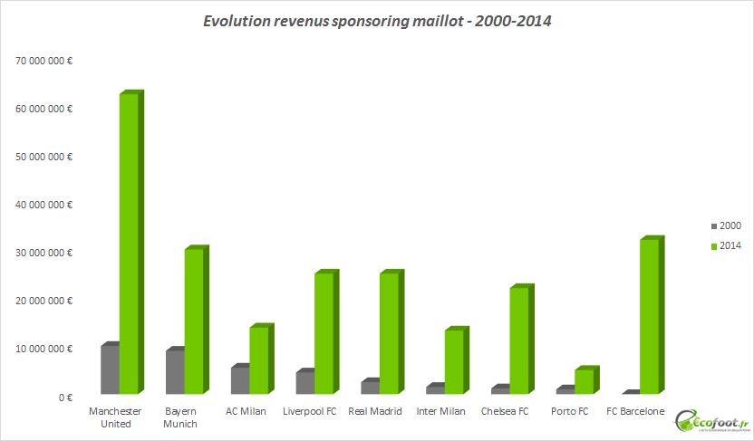 evolution revenus sponsoring maillot