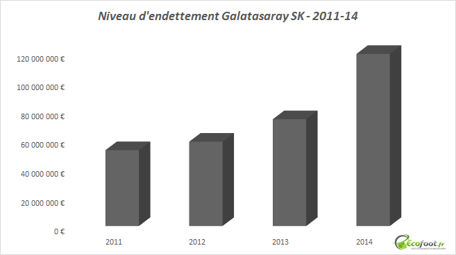 niveau d'endettement galatasaray sk