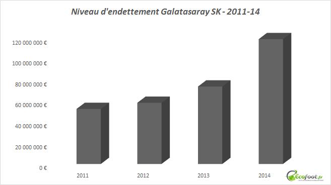 niveau d'endettement galatasaray sk