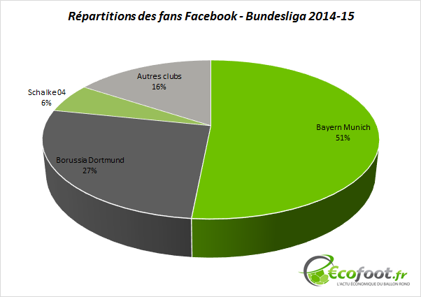 répartition fans facebook bundesliga 2014-15
